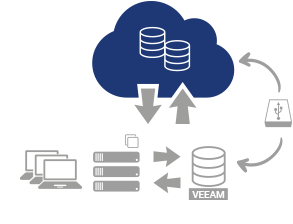 exone Cloud Veeam Backup